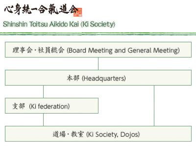 ki society organigram b